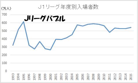 Jリーグ入場者数