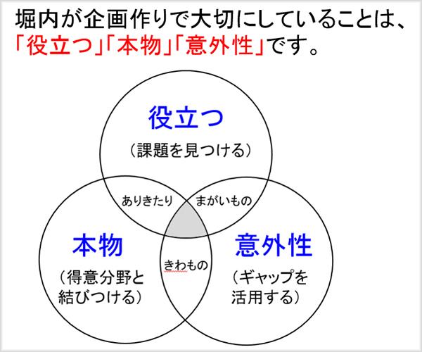 企画の3要素