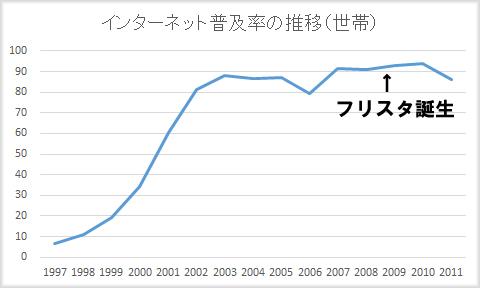 フリスタ創刊とインターネット普及率