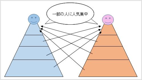 婚活ピラミッド