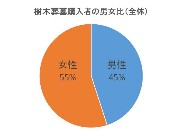 樹木葬墓地の購入男女比率(全体)