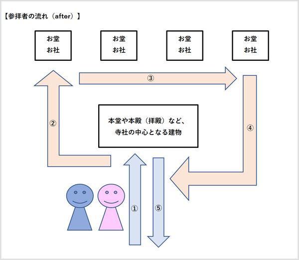 境内(after)