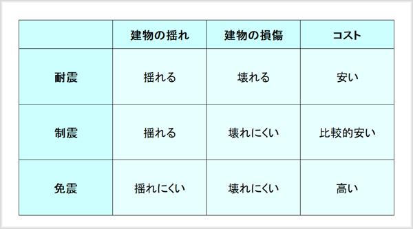 耐震・制震・免振の特徴