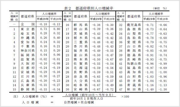都道府県別人口増加率