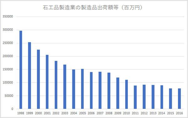 石材業界の市場規模推移グラフ