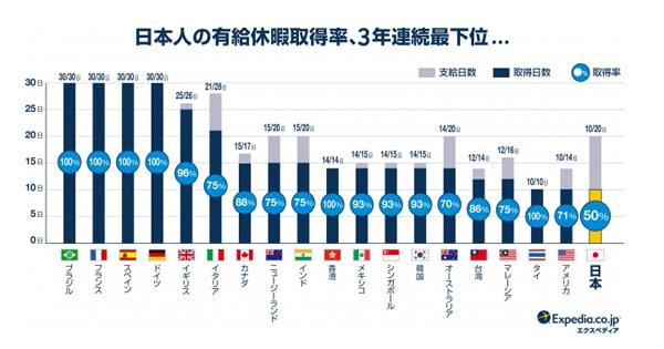 日本の有休取得率