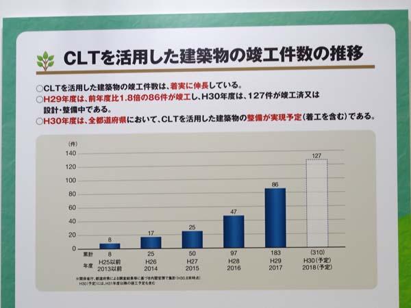 CLTの竣工軒数