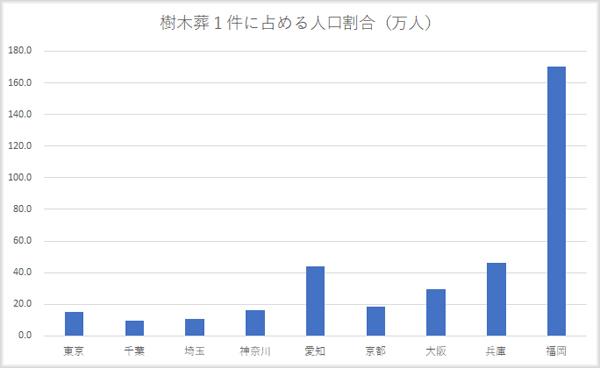 樹木葬の都道府県別比率