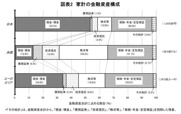 日米欧の資産構成
