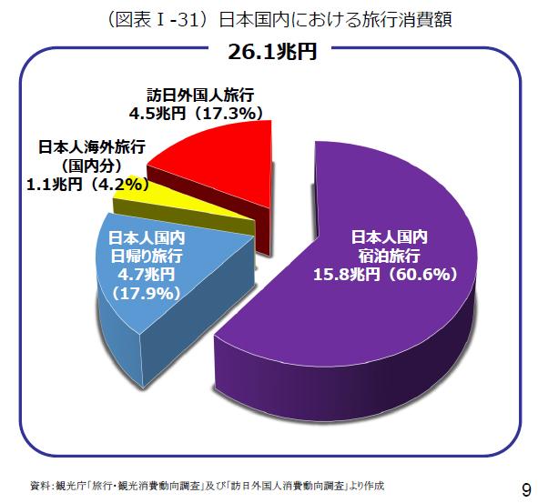 日本の旅行消費額