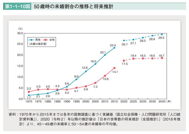 未婚割合の推移と推計