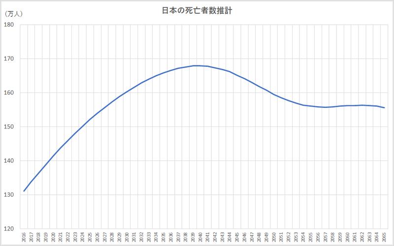 日本の死亡者数推計