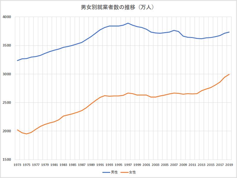 男女別就業者数の推移