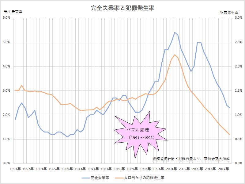 完全失業率と犯罪発生率