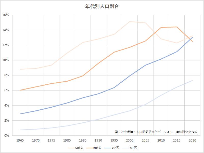 世代別人口割合の推移