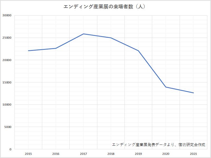 エンディング産業展の来場者数