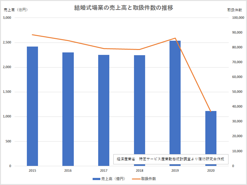 結婚式場業の売上高と取扱件数の推移