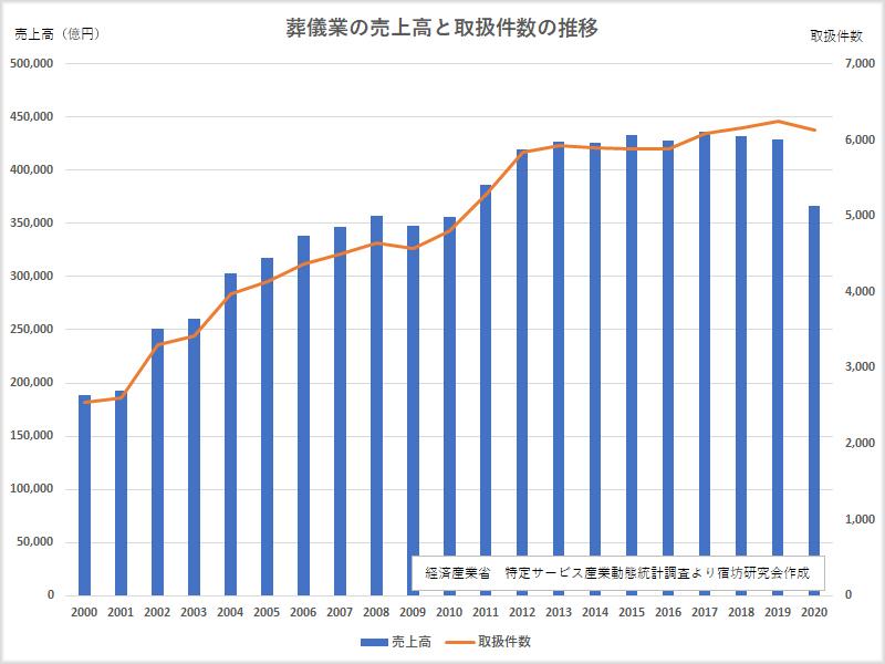 葬儀業の売上高と取扱件数の推移